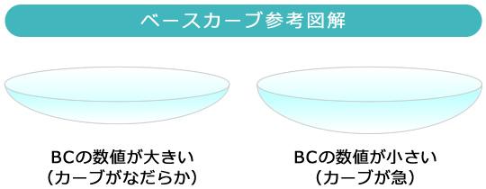 ベースカーブ参考図解